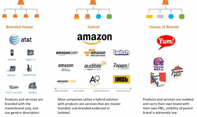 Approaches To Brand Architecture